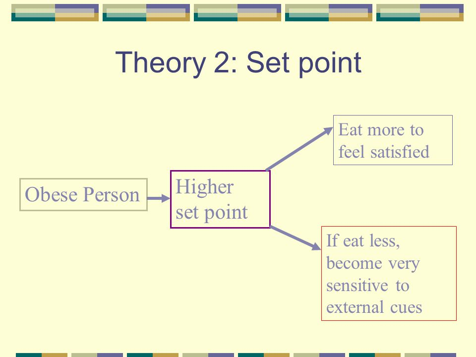 Theory 2: Set point Higher set point Obese Person