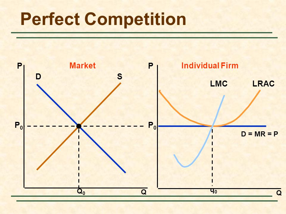 Perfect Competition P Market P Individual Firm D S LRAC LMC P0