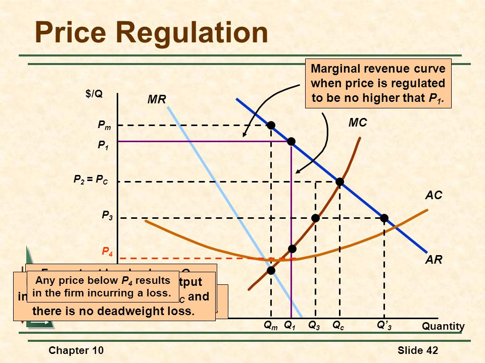 Price Regulation Marginal revenue curve when price is regulated