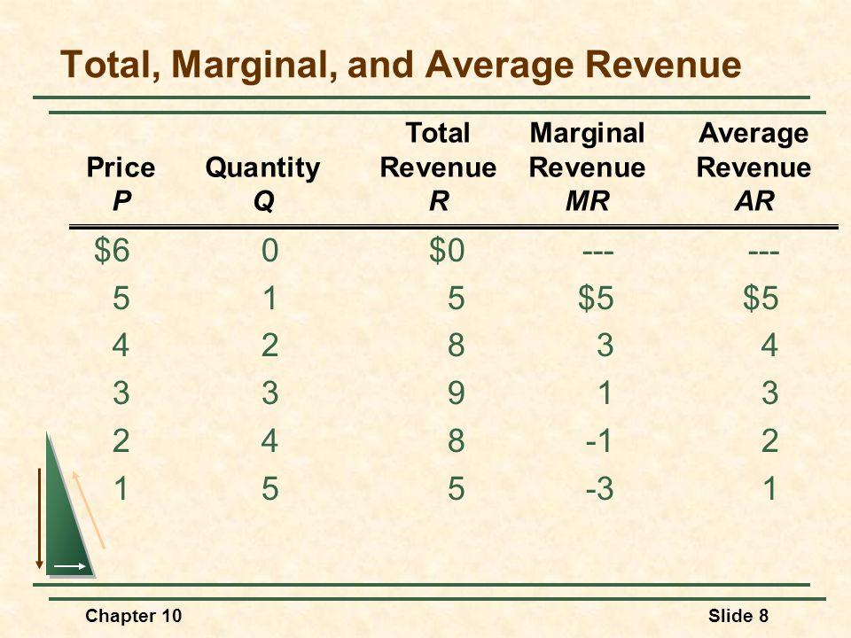 Total, Marginal, and Average Revenue