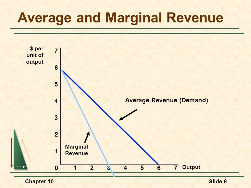 Average and Marginal Revenue