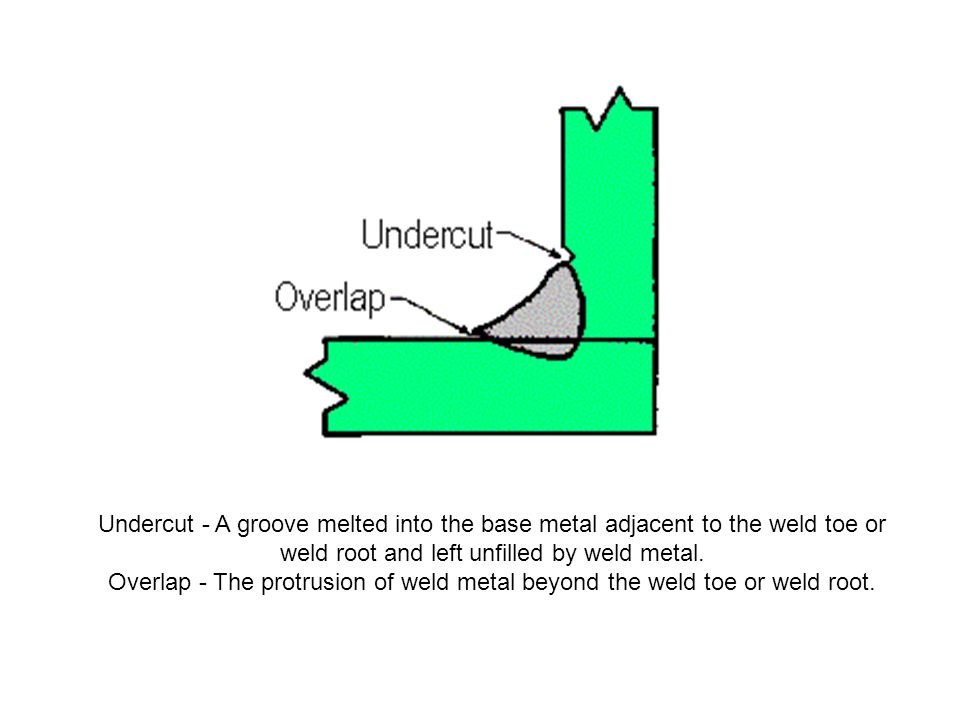Undercut - A groove melted into the base metal adjacent to the weld toe or weld root and left unfilled by weld metal.