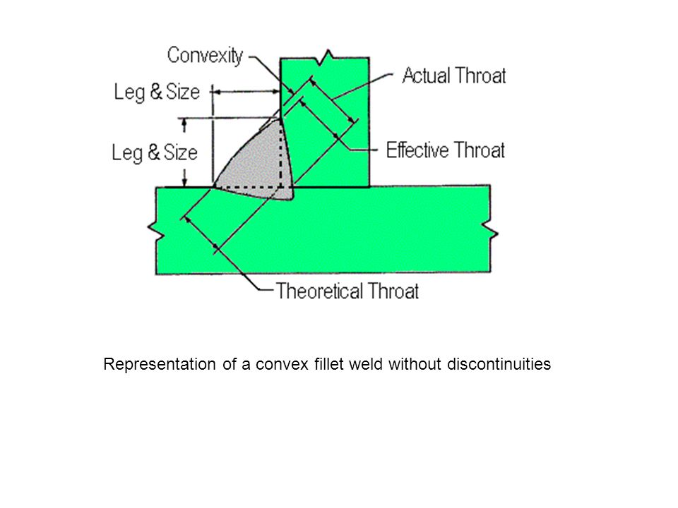 Representation of a convex fillet weld without discontinuities