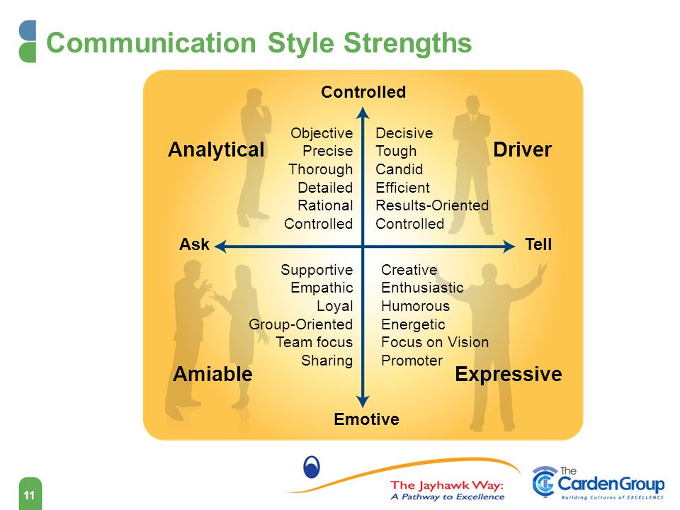 Communication Style Strengths