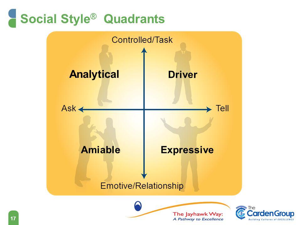 Social Style® Quadrants