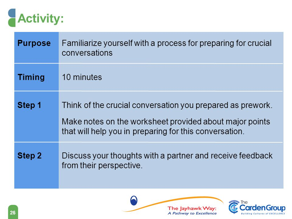 Activity: Purpose. Familiarize yourself with a process for preparing for crucial conversations. Timing.