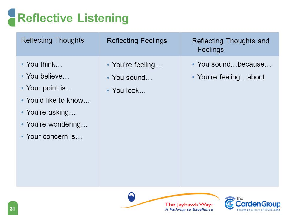 Reflective Listening Reflecting Thoughts You think… You believe…