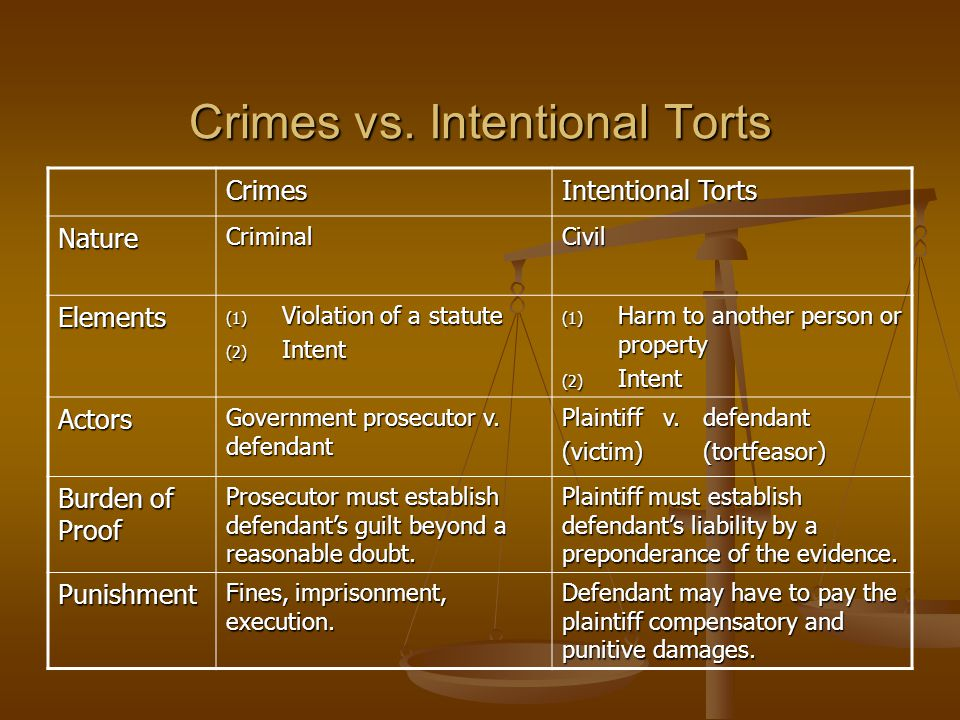 Crimes vs. Intentional Torts