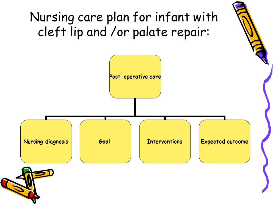Nursing care plan for infant with cleft lip and /or palate repair: