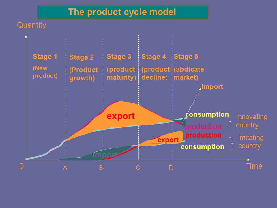 The product cycle model