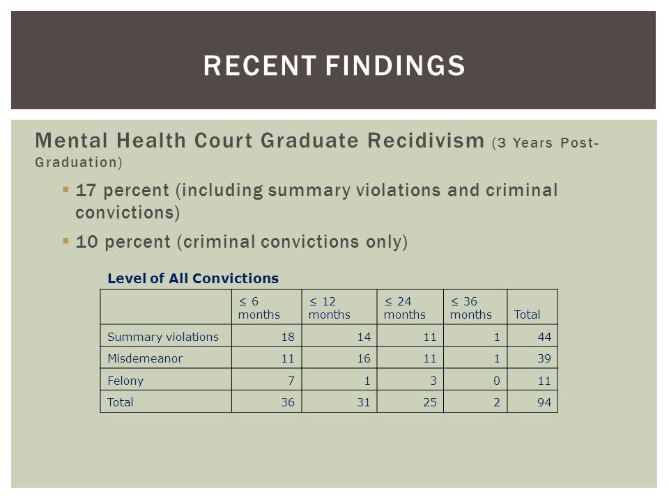 Recent Findings Mental Health Court Graduate Recidivism (3 Years Post- Graduation)