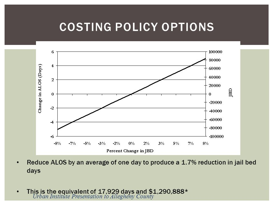 Costing policy options