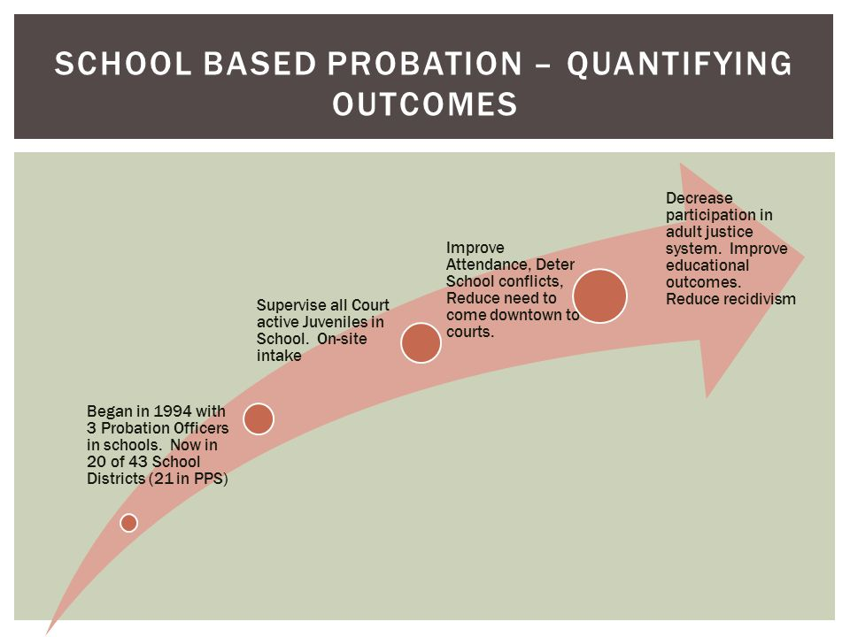 School based probation – quantifying outcomes