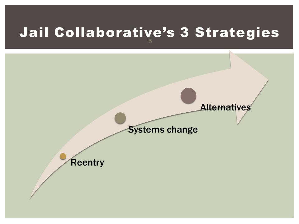 Jail Collaborative's 3 Strategies