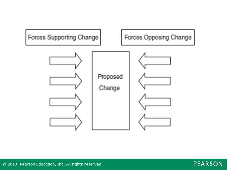 Figure 10.5 Force Field Analysis