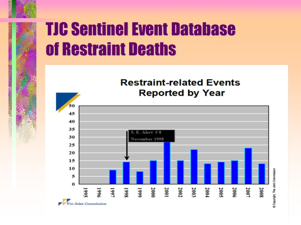 TJC Sentinel Event Database of Restraint Deaths