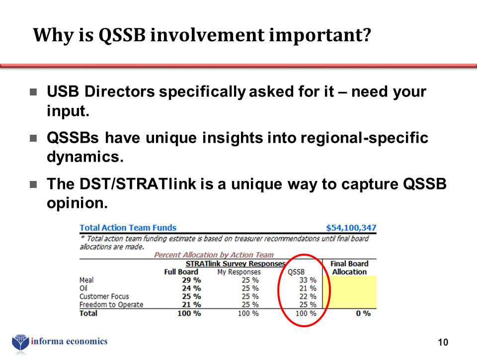 Why is QSSB involvement important