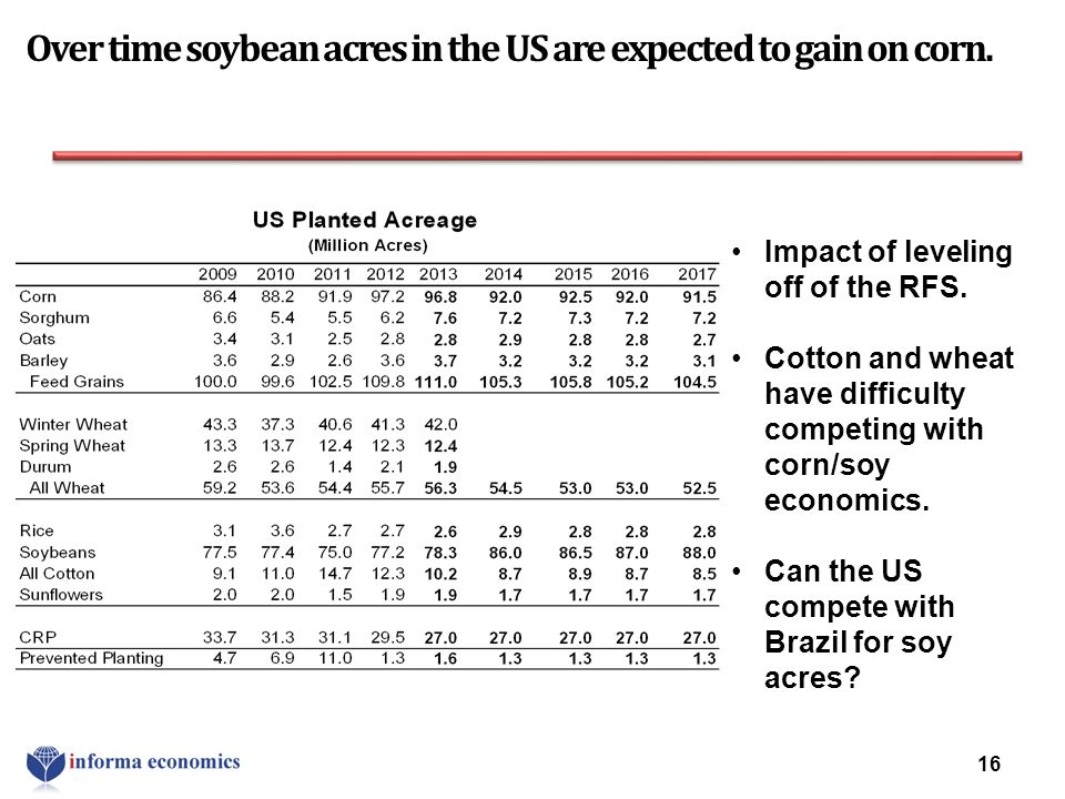 Over time soybean acres in the US are expected to gain on corn.