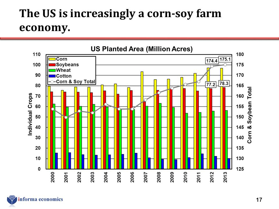 The US is increasingly a corn-soy farm economy.