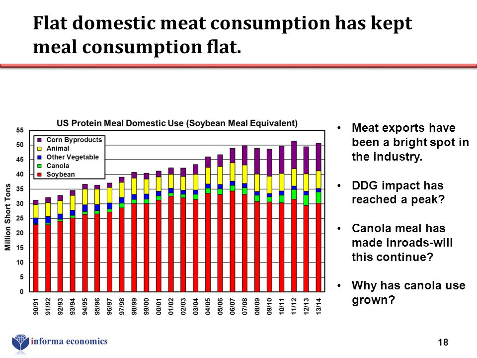 Flat domestic meat consumption has kept meal consumption flat.