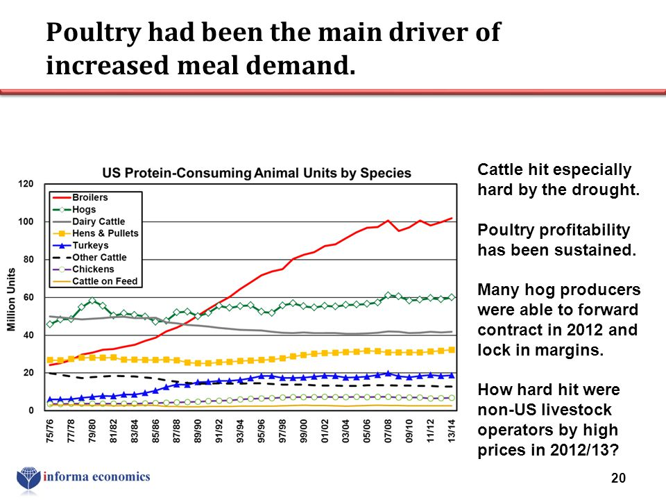 Poultry had been the main driver of increased meal demand.