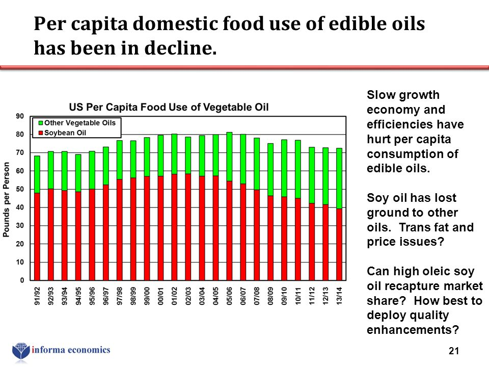 Per capita domestic food use of edible oils has been in decline.