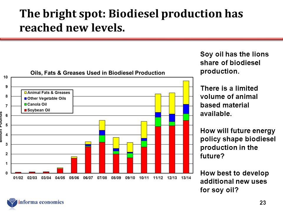 The bright spot: Biodiesel production has reached new levels.