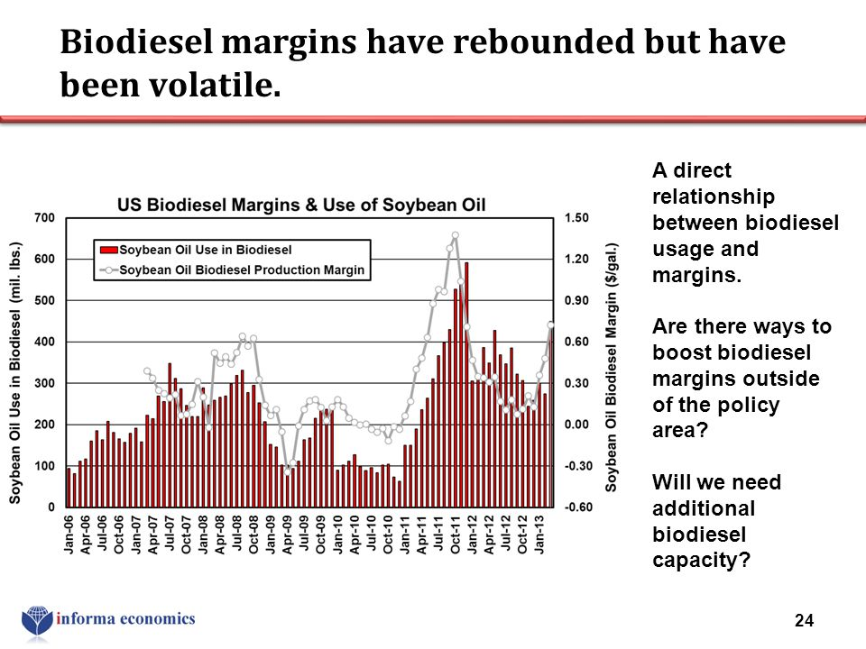 Biodiesel margins have rebounded but have been volatile.