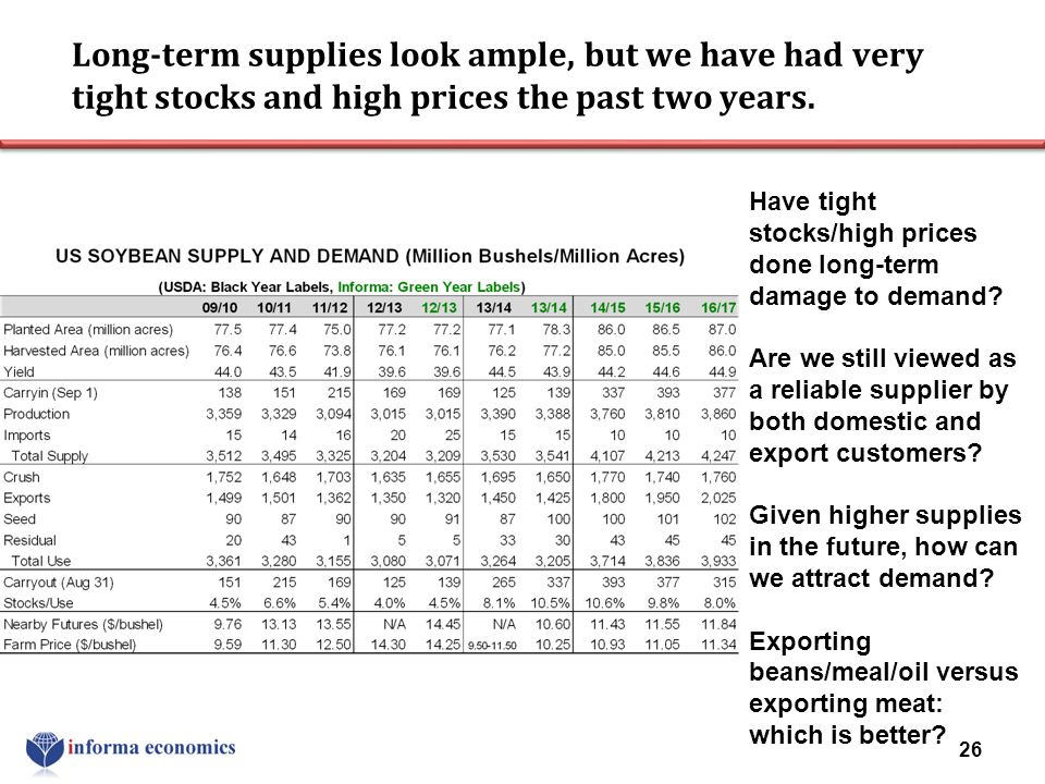 Long-term supplies look ample, but we have had very tight stocks and high prices the past two years.