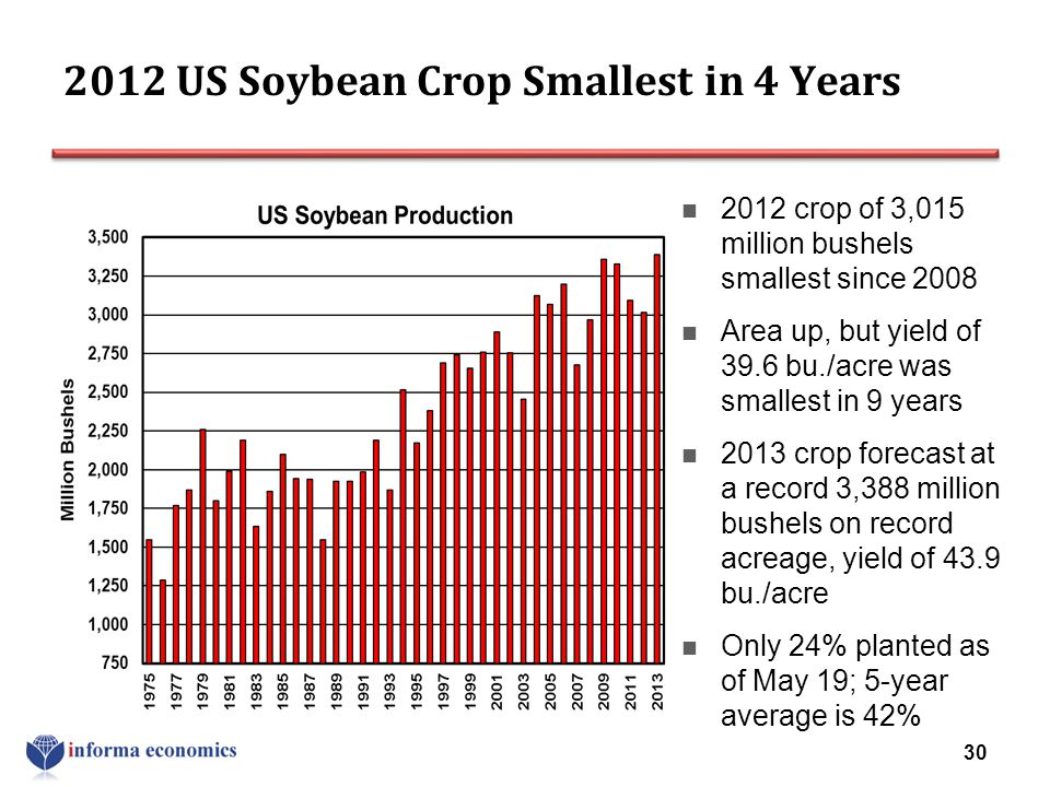 2012 US Soybean Crop Smallest in 4 Years