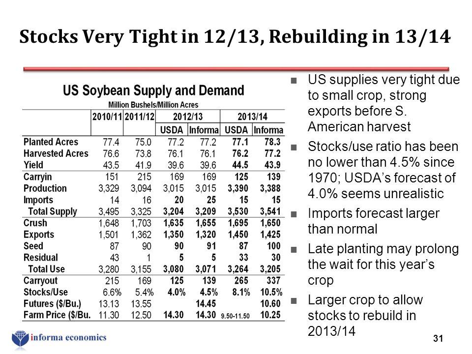 Stocks Very Tight in 12/13, Rebuilding in 13/14