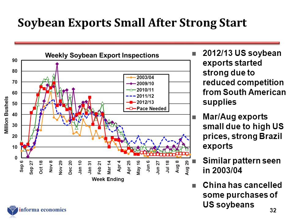 Soybean Exports Small After Strong Start