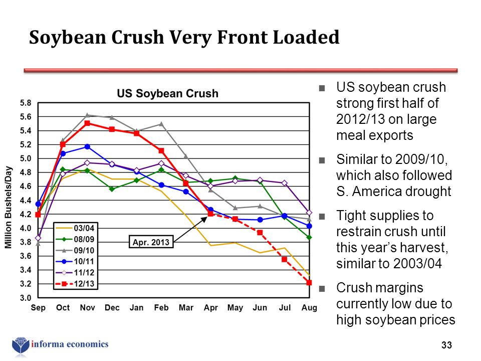 Soybean Crush Very Front Loaded