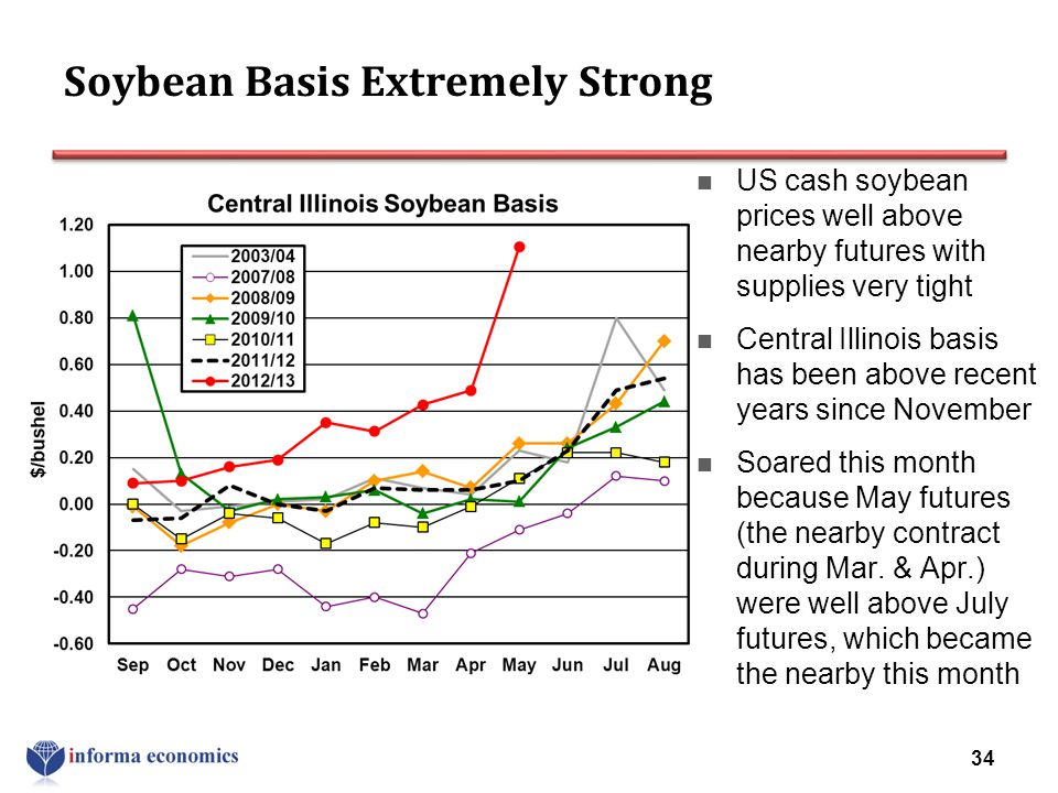 Soybean Basis Extremely Strong