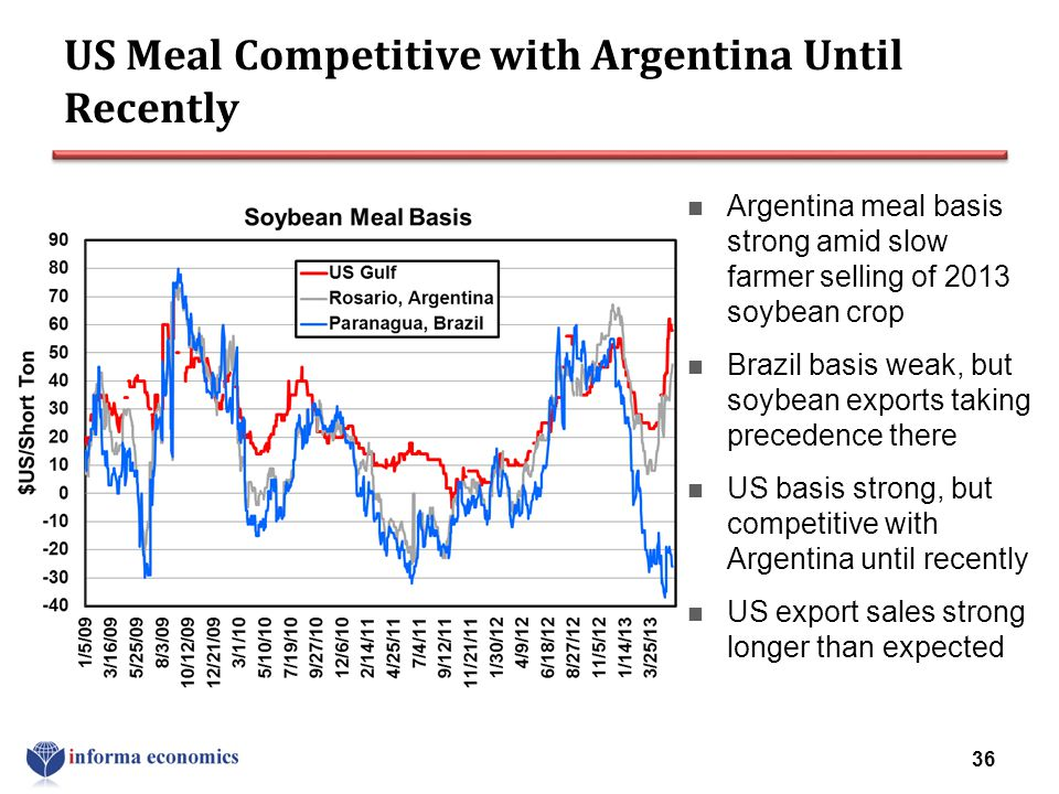 US Meal Competitive with Argentina Until Recently