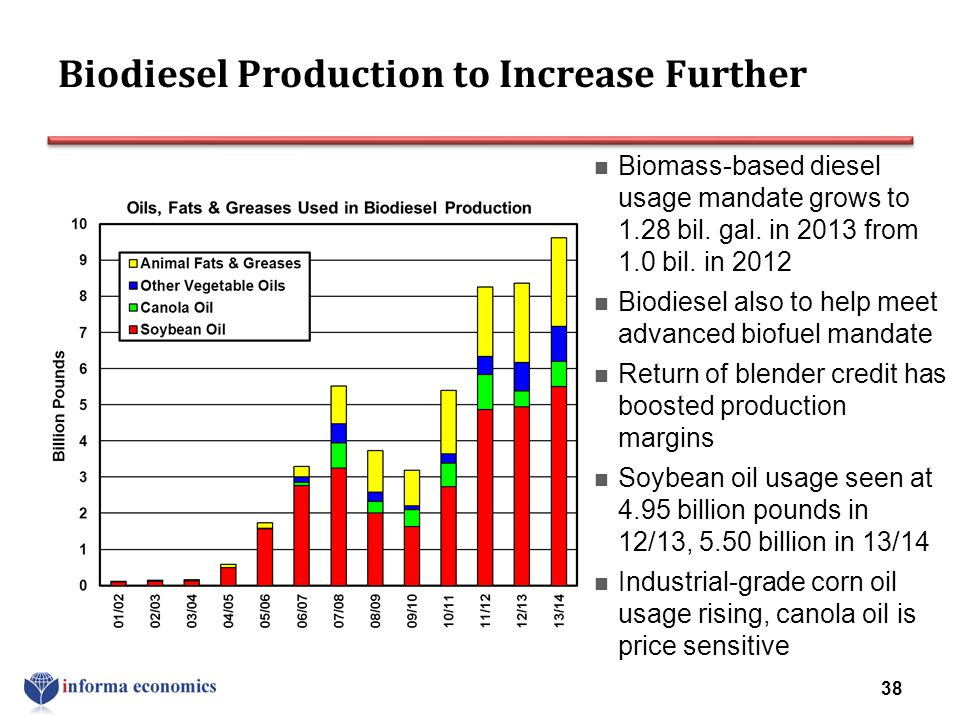 Biodiesel Production to Increase Further