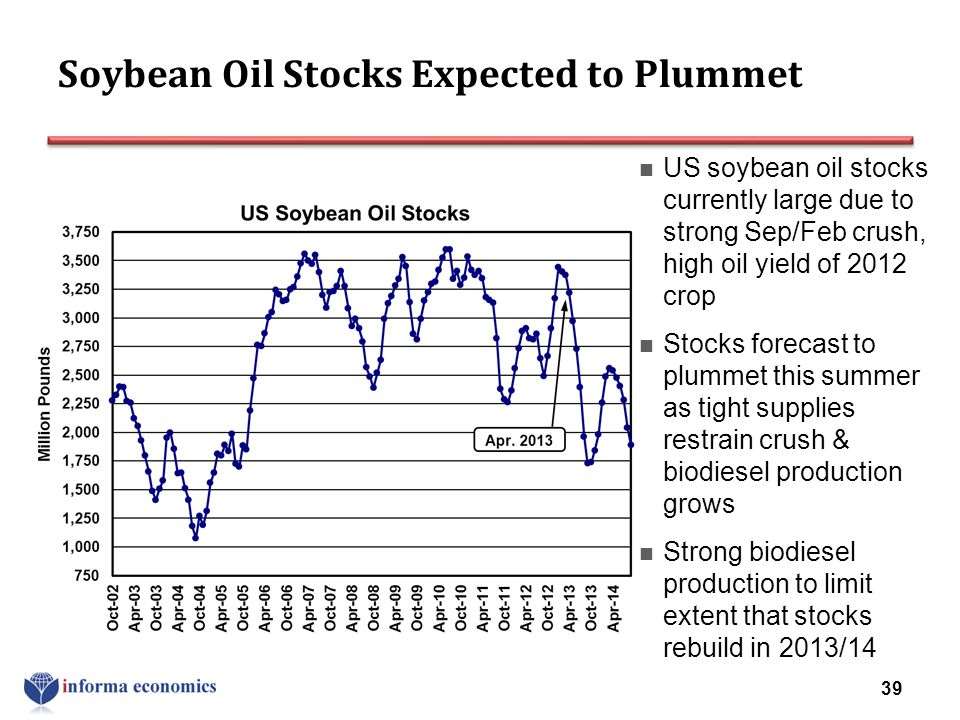 Soybean Oil Stocks Expected to Plummet