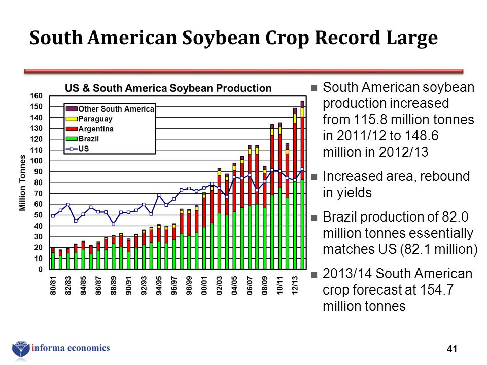 South American Soybean Crop Record Large