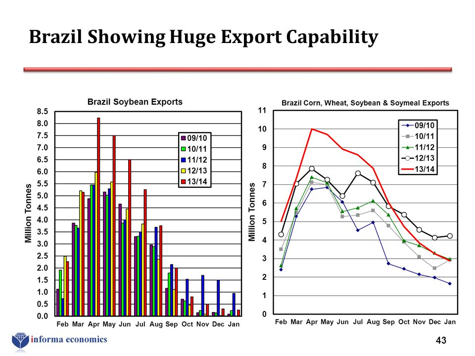 Brazil Showing Huge Export Capability