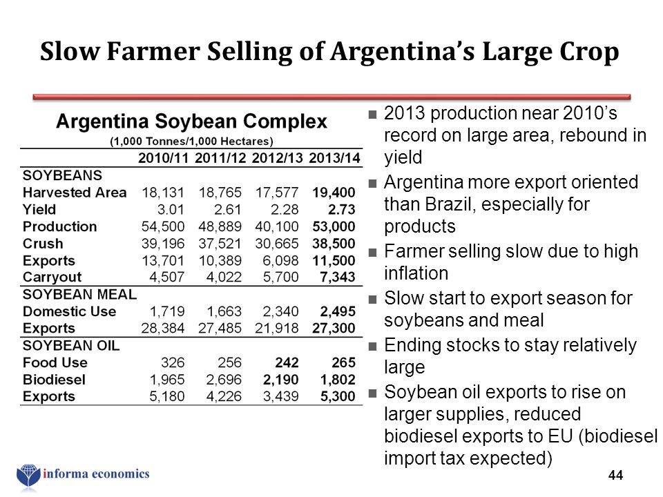 Slow Farmer Selling of Argentina's Large Crop