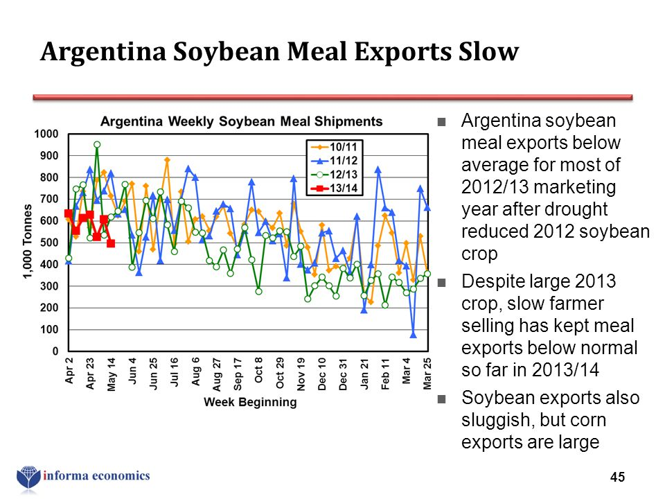 Argentina Soybean Meal Exports Slow