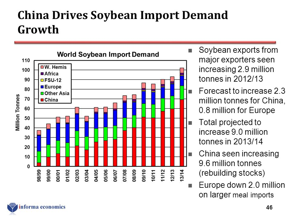 China Drives Soybean Import Demand Growth