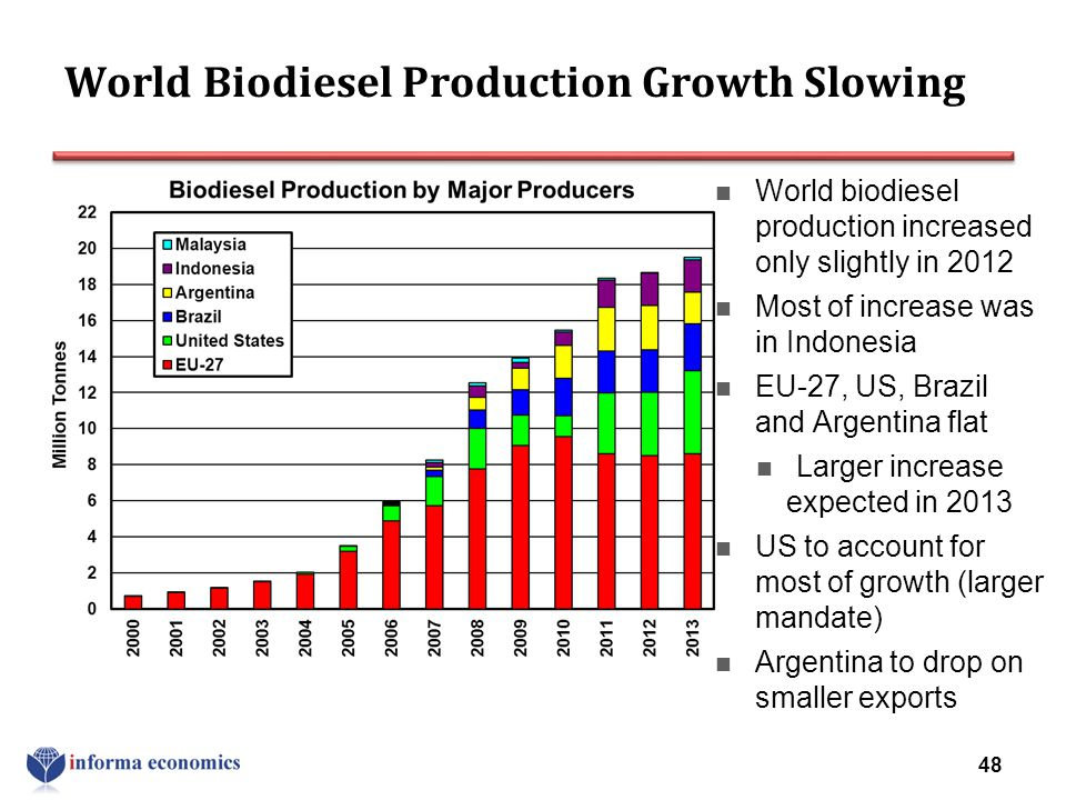 World Biodiesel Production Growth Slowing