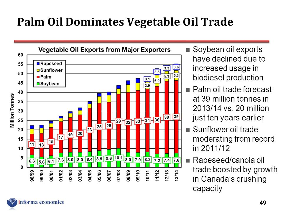 Palm Oil Dominates Vegetable Oil Trade