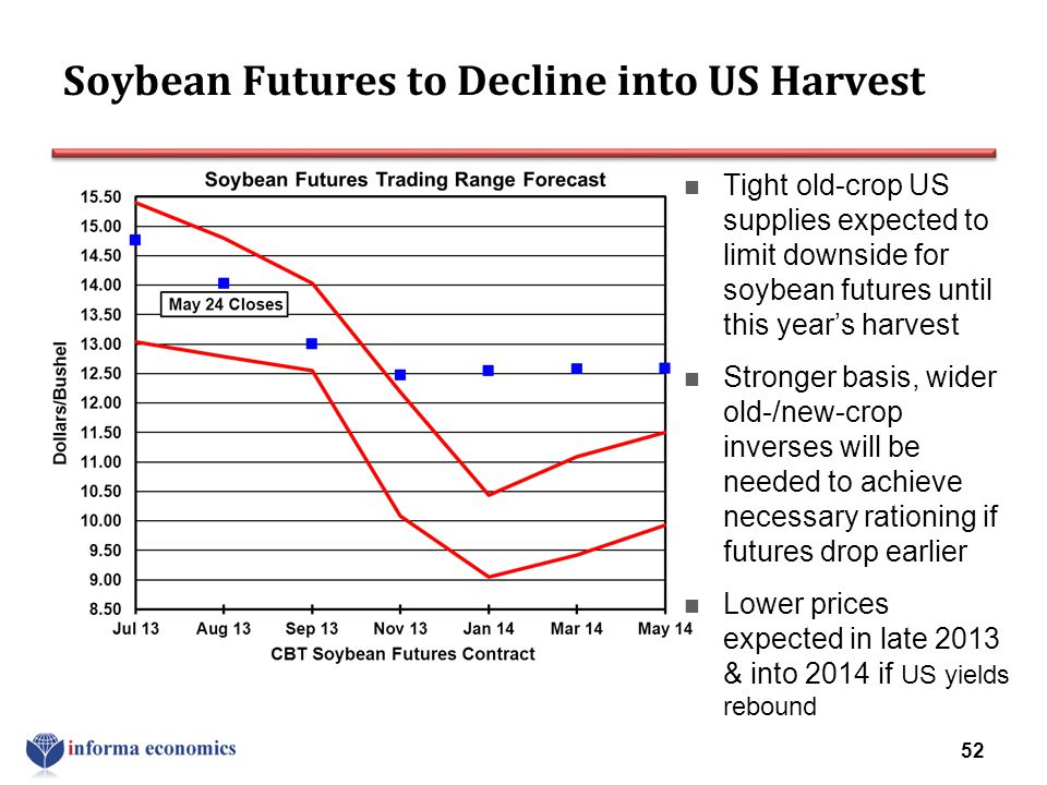 Soybean Futures to Decline into US Harvest