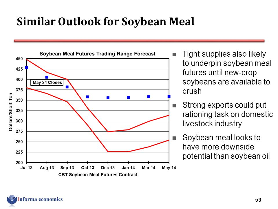 Similar Outlook for Soybean Meal