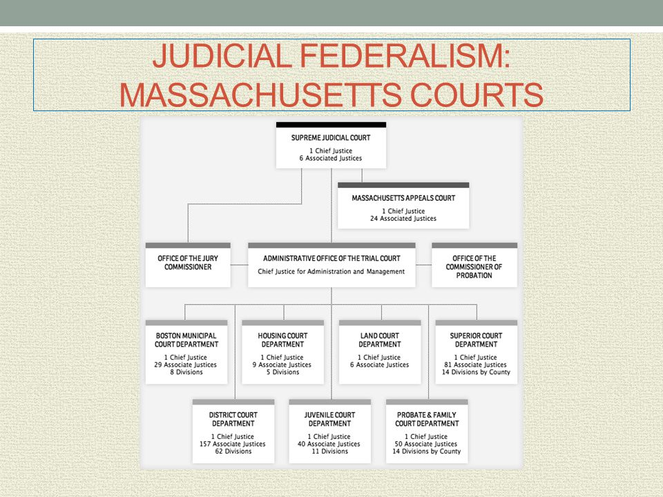 JUDICIAL FEDERALISM: MASSACHUSETTS COURTS