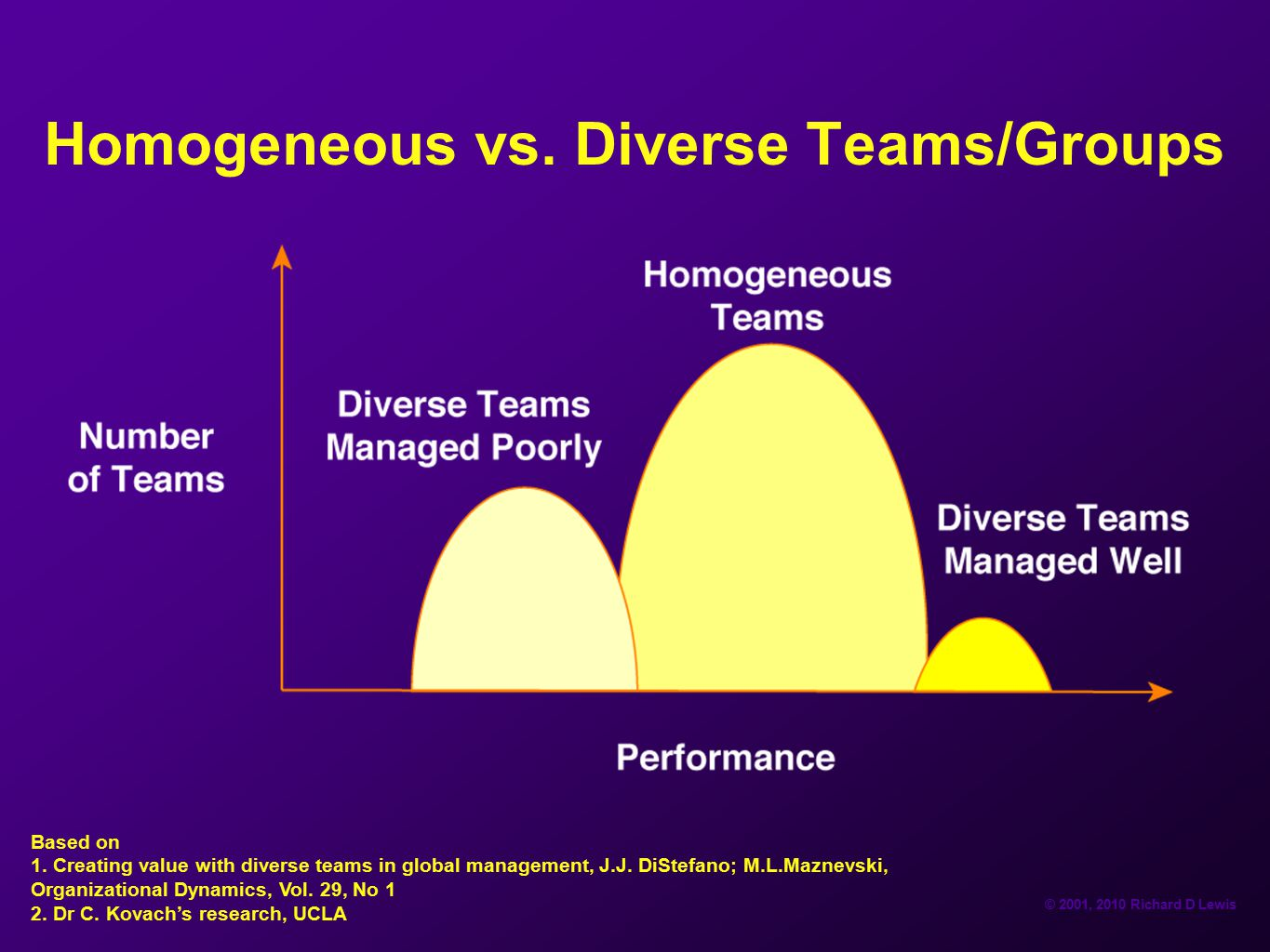 Homogeneous vs. Diverse Teams/Groups