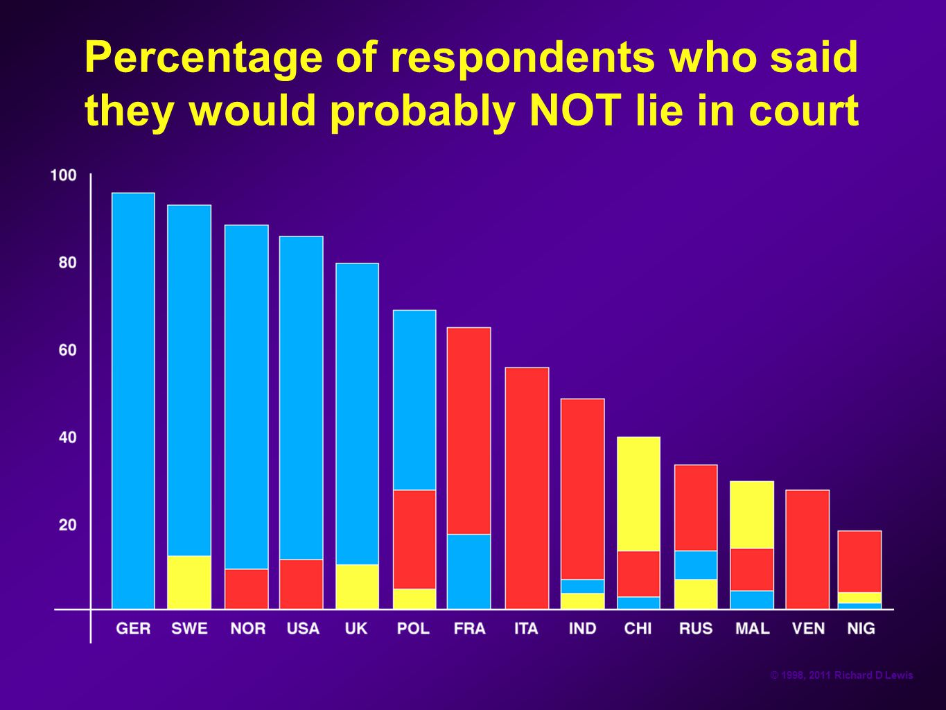 Percentage of respondents who said they would probably NOT lie in court
