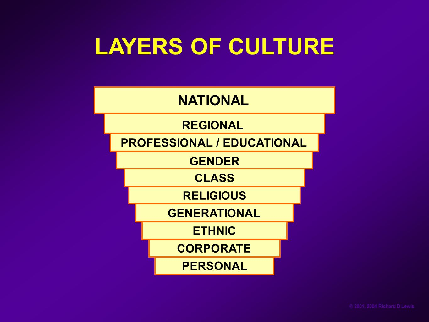 LAYERS OF CULTURE NATIONAL REGIONAL PROFESSIONAL / EDUCATIONAL GENDER
